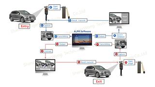Parking System LPR
